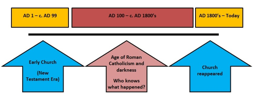 churchdiagram